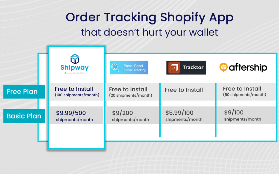 Order Tracking Shopify App that doesn't hurt your wallet